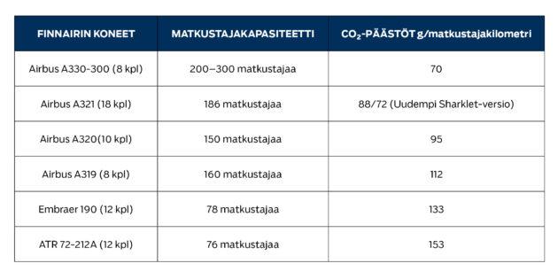 Lentokoneiden päästöt ovat merkittäviä, näin paljon Finnairin koneet saastuttavat.