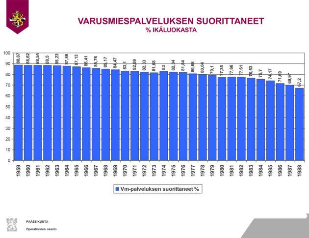Varusmiespalveluksen suorittaneet prosentti ikäluokasta.