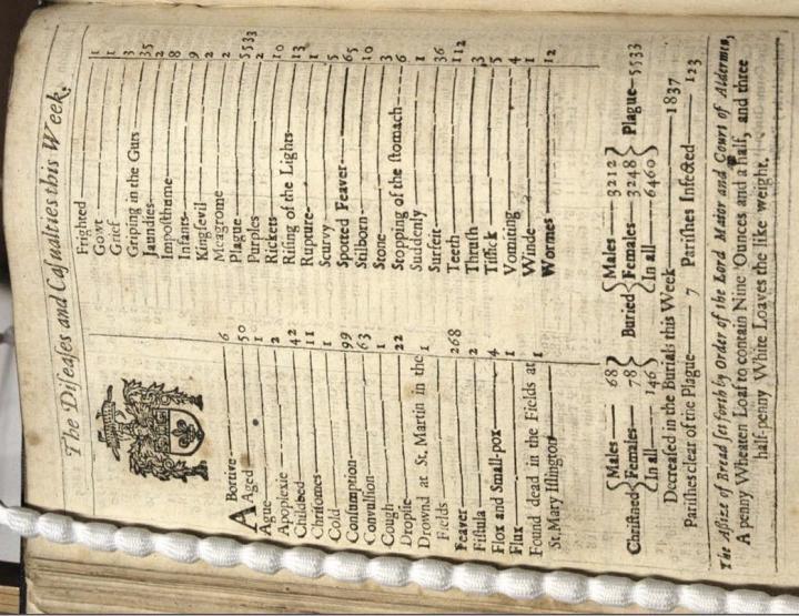 rutto lontoossa 1600-luvulla